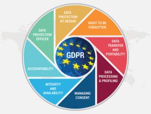 GDPR 7 Principles